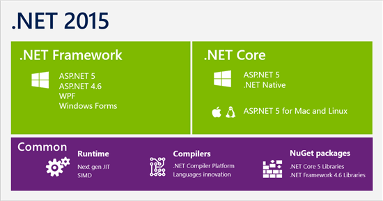.NET Core Architecture