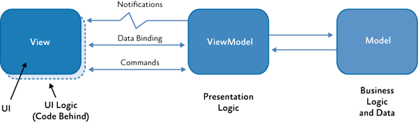 Model View-ViewModel Kommunikation
